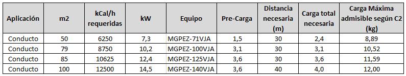 Cargas máximas admisibles según C2 de UNE-EN 378-1:2017 para sistemas de más de 1,84kg - Ejemplos con equipos Mitsubishi Electric