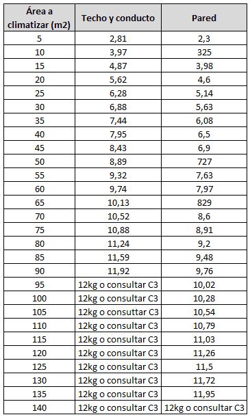 Cargas máximas admisibles según C2 de UNE-EN 378-1:2017 para sistemas de más de 1,84kg